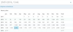 Estadísticas de nuestro blog (clic para ampliar).